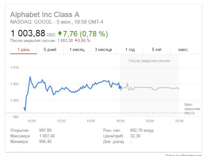 Стоимость акций Alphabet впервый раз превысила тысячу долларов заштуку