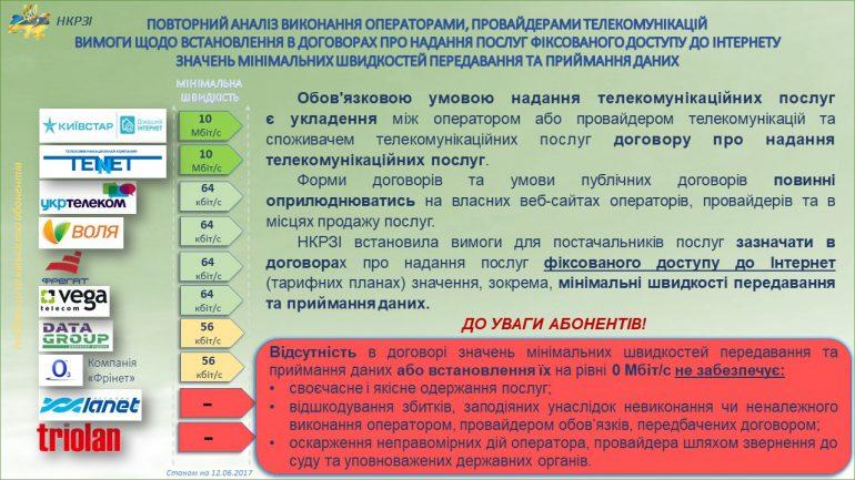 НКРСИ выяснила, какую минимальную скорость доступа к интернету гарантируют абонентам крупные украинские провайдеры