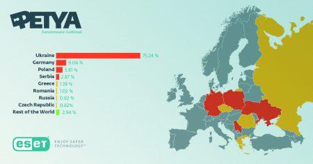 ESET: Главной жертвой вируса-шифровальщика Petya.A стала Украина, где зарегистрировано более 75% всех случаев заражения