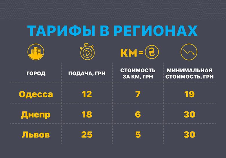 Uklon сообщил о снижении тарифов в Одессе, Днепре и Львове
