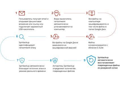 Разработано решение для защиты данных в Google Диске от вирусов-шифровальщиков: WannaCry, Petya и др.