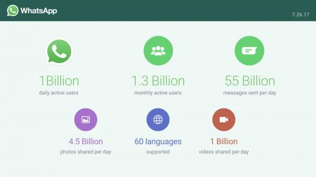 Ежедневная аудитория WhatsApp достигла 1 млрд человек