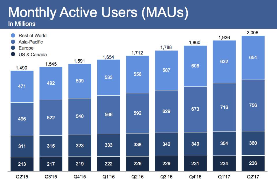 Доход Facebook за год увеличился на 47% (до $9,32 млрд), чистая прибыль — на 71% (до $3,89 млрд)