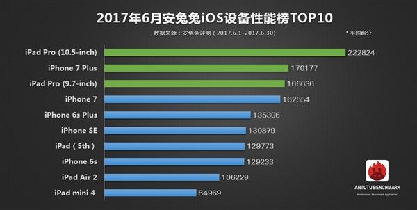 OnePlus 5 возглавил рейтинг самых производительных смартфонов AnTuTu