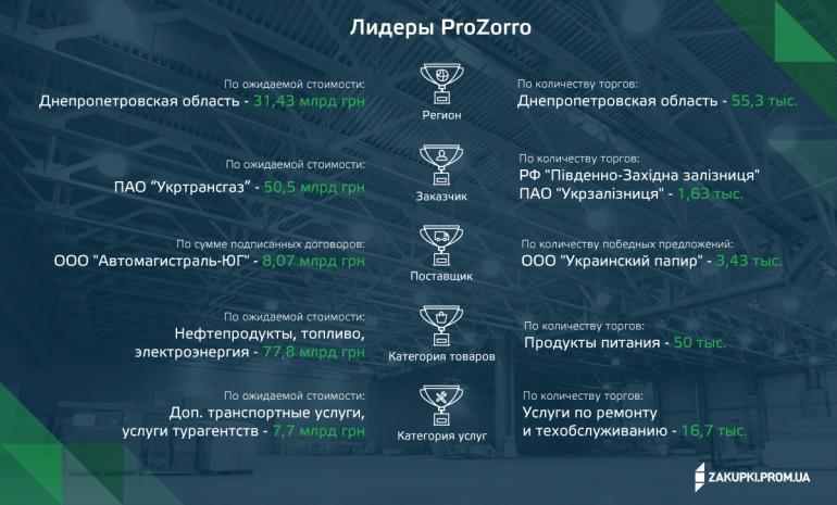Благодаря ProZorro бизнес продал государству товаров и услуг на 172 млрд гривен - в 11 раз больше, чем годом ранее [инфографика]