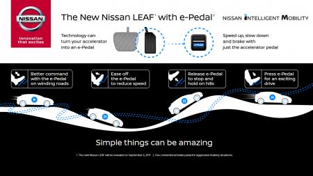 Новый Nissan Leaf 2018 получит «умную» педаль газа e-Pedal, которая сможет разгонять, тормозить и останавливать электромобиль