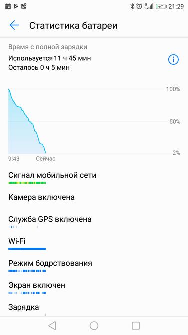 Обзор Huawei Nova 2