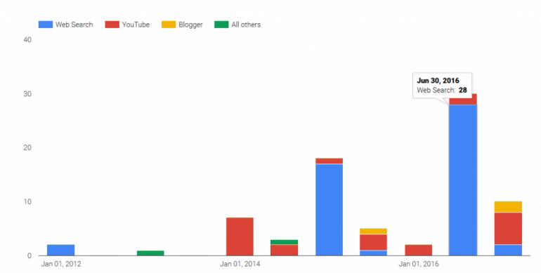 В 2016 году Украина обратилась к Google с запросами на раскрытие данных 28 пользователей и удаление 107 контентных записей