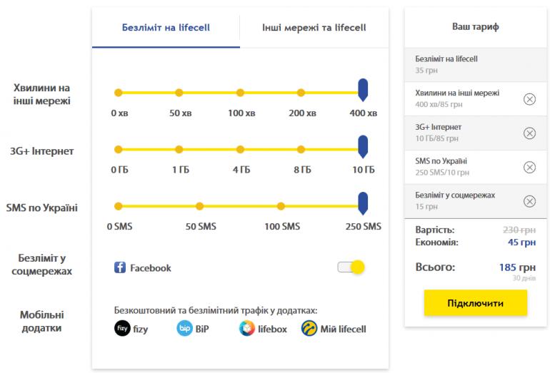 Оператор lifecell запустил конструктор тарифов «Сделай Сам», который позволяет самостоятельно выбрать необходимое количество минут, интернета и SMS (а также акционный план «Жара» — 20 ГБ/50 грн)