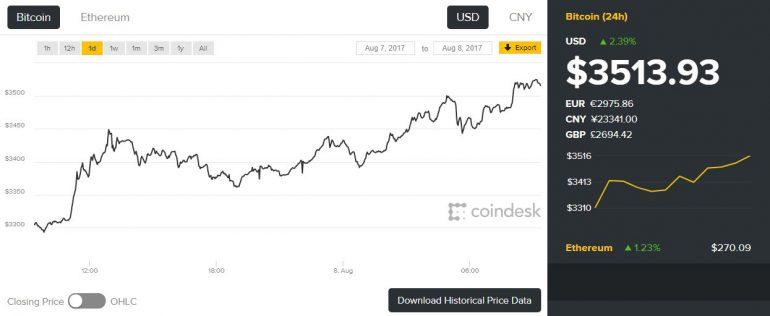 Стоимость Bitcoin превысила $3500