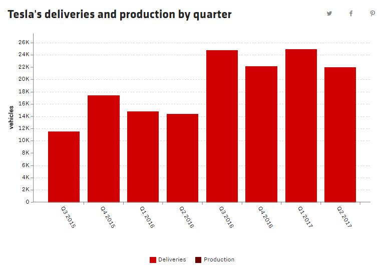 Tesla нарастила выручку более чем вдвое, но зафиксировала рекордный убыток из-за затрат на запуск Model 3, на которую ежедневно поступает 1800 новых заказов