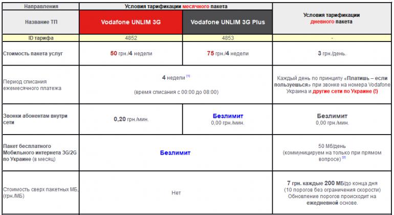 Vodafone Украина запускает два новых тарифа с безлимитным 3G-трафиком: Vodafone UNLIM 3G (50 грн) и Vodafone UNLIM 3G Plus (75 грн)