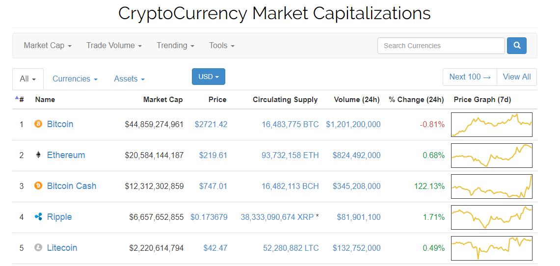 Bitcoin Cash резко дорожает: за первые сутки криптовалюта выросла более чем на 120%, став третьей по объему капитализации после Ethereum и классического Bitcoin