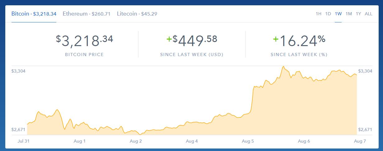 Более $3000: Курс Bitcoin обновил исторический максимум и продолжает расти