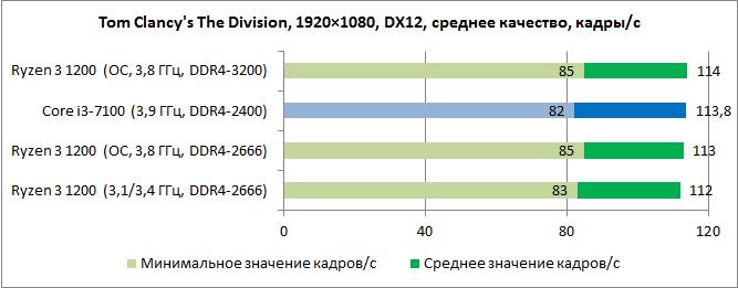 AMD Ryzen 3 1200 vs. Intel Core i3-7100: битва бюджетных титанов