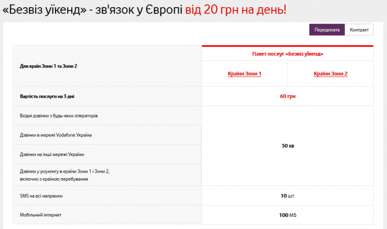 Vodafone Украина запустил услугу роуминга «Безвиз уикенд» для коротких поездок в Европу