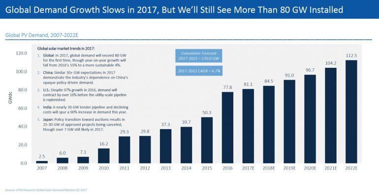GTM Research: К концу 2017 года солнечные электростанции догонят по мощности атомные станции, а к 2022 году суммарная мощность СЭС будет вдвое выше, чем у АЭС