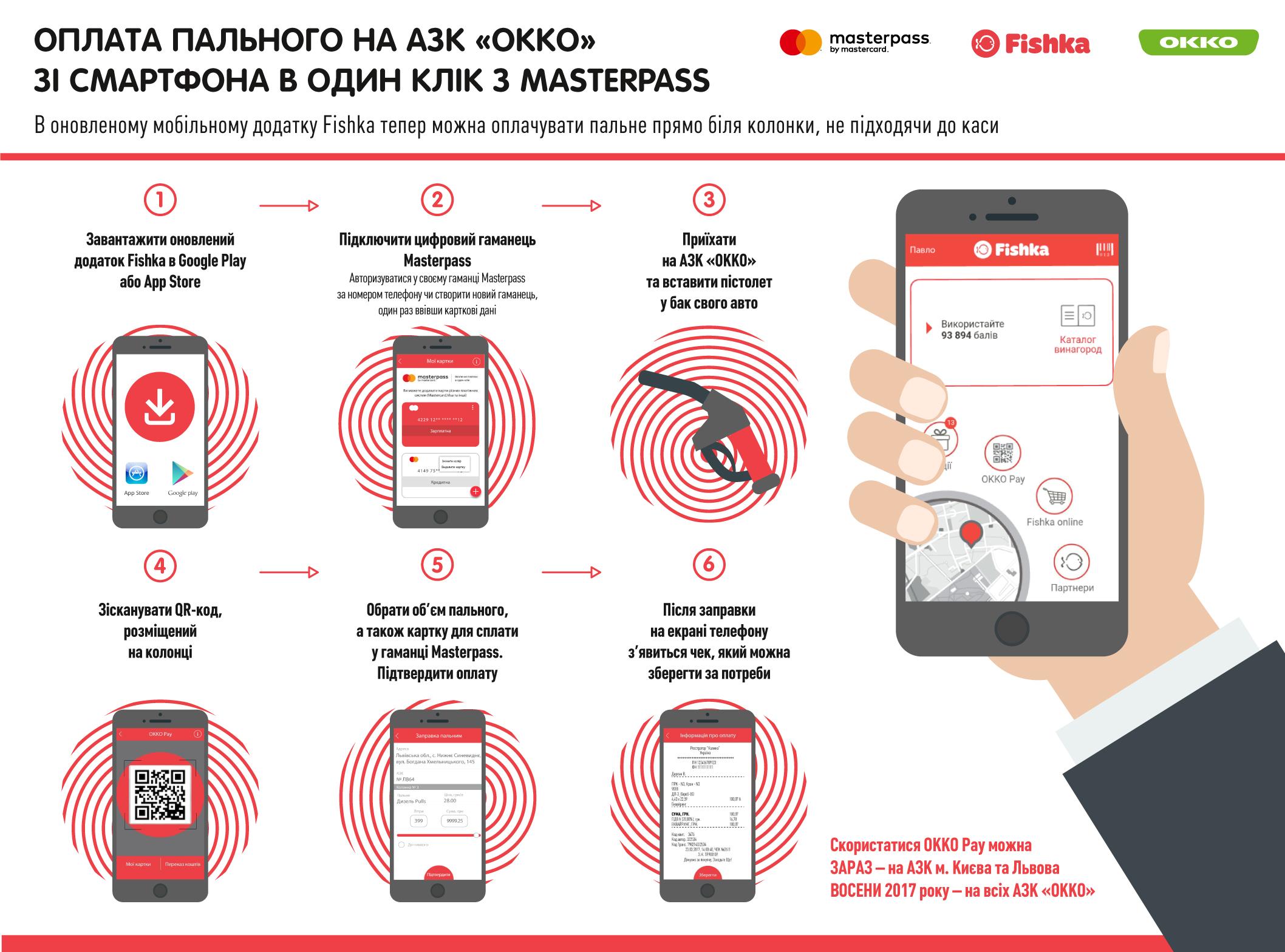 ОККО тоже запустила услугу оплаты топлива посредством смартфона на своих заправках и до 31 августа предоставляет скидку 3 грн на каждый литр