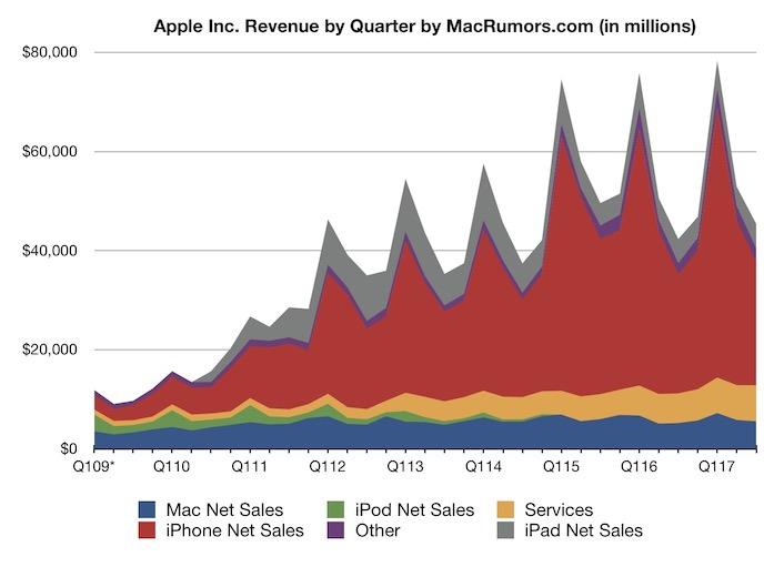 Apple отчиталась за третий квартал. Продажи планшетов iPad выросли впервые с 2013 года и существенно
