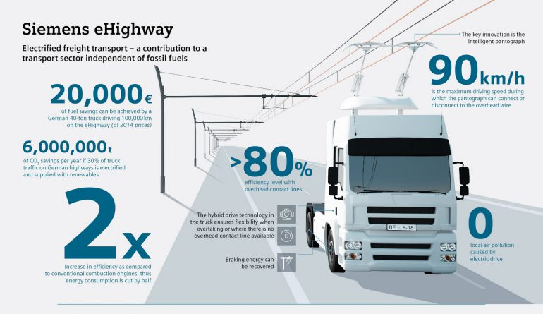 Siemens построит в Германии систему eHighway для подзарядки на ходу электрических грузовиков с «троллейбусными» штангами