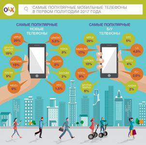 В первом полугодии 2017 года украинцы купили на OLX 100 тыс. б/у смартфонов Apple