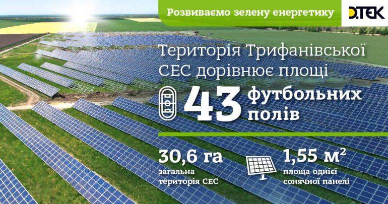 """Компания Рината Ахметова """"ДТЭК ВИЭ"""" ввела в эксплуатацию свою первую солнечную электростанцию """"Трифановская СЭС"""" мощностью 10 МВт"""