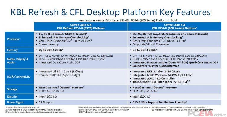 Свежая часть данных обудущем процессоре Core i3-8300 «Coffee Lake»