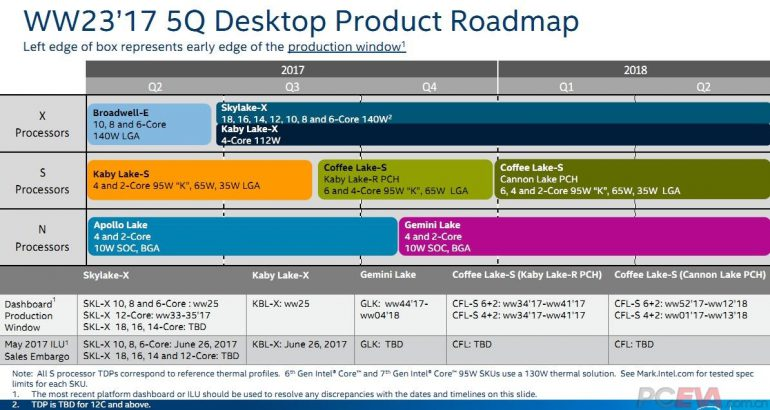 Intel сказала характеристики старших процессоров Core i9