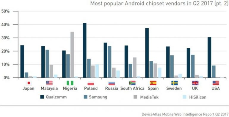 Назван наиболее популярный смартфон 2-квартала: иэто неiPhone