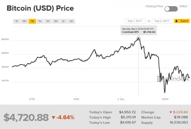 Курс Bitcoin достиг нового исторического рекорда, преодолев отметку $5000