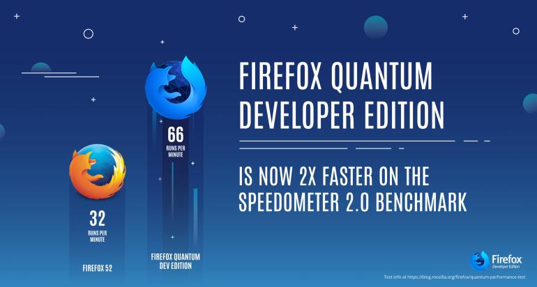 Бета-версия браузера Firefox Quantum обещает двукратный прирост быстродействия