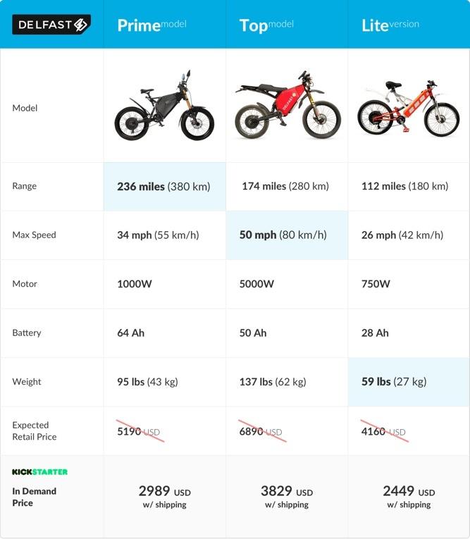 """""""24 бэкера и $50 тыс."""": Украинский электробайк DelFast eBike собрал на Kickstarter запланированную сумму менее чем за сутки"""