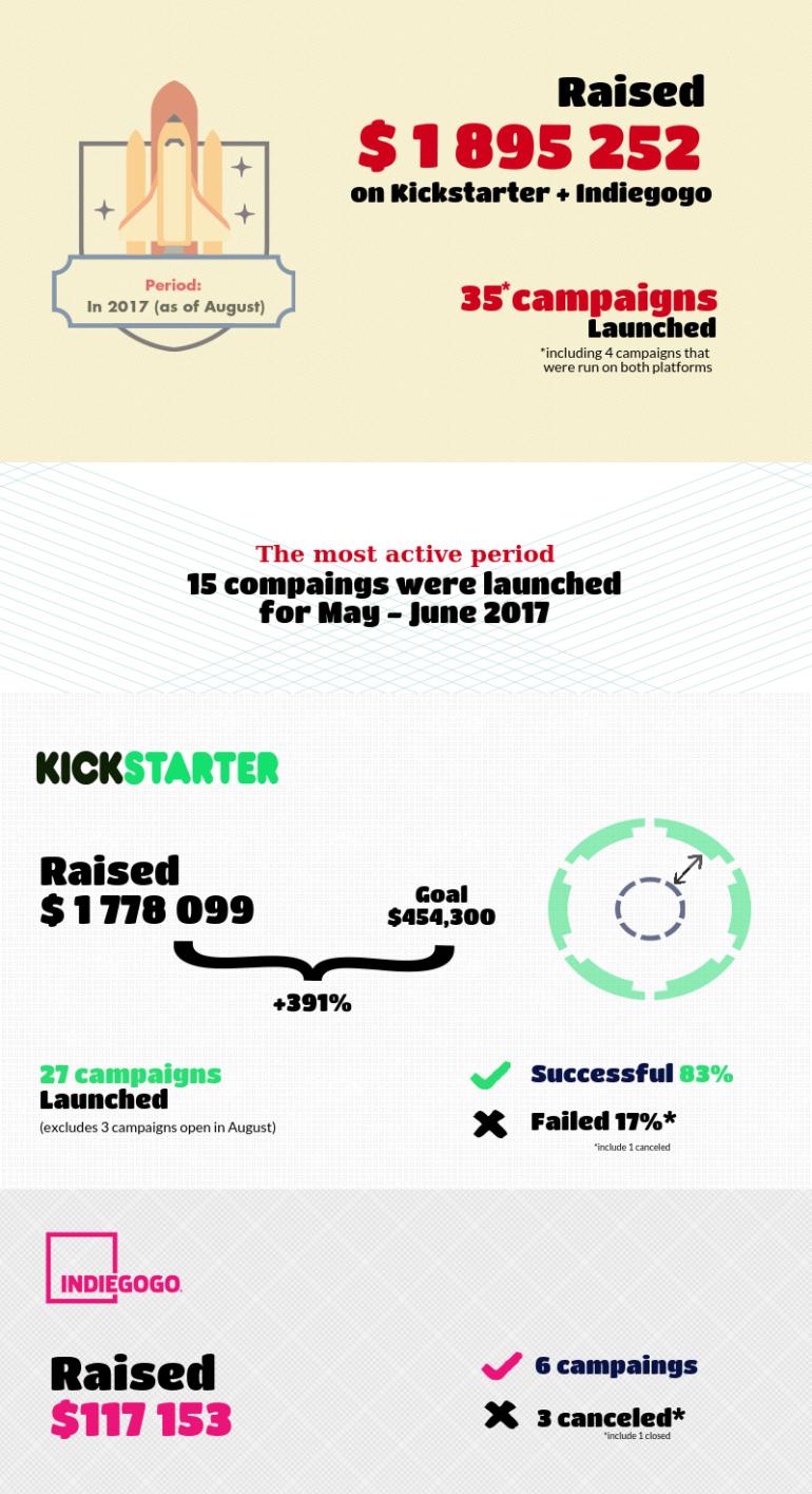 UVCA: В 2017 году украинские проекты собрали почти $2 млн на краудфандинговых площадках, достигнув целевой суммы в 83% случаев (самые успешные - Jollylook, Senstone, UGears)