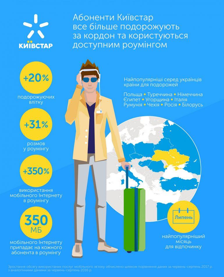Абоненты «Киевстара» использовали в 4,5 раза больше дата-трафика в роуминге по сравнению с прошлым летом