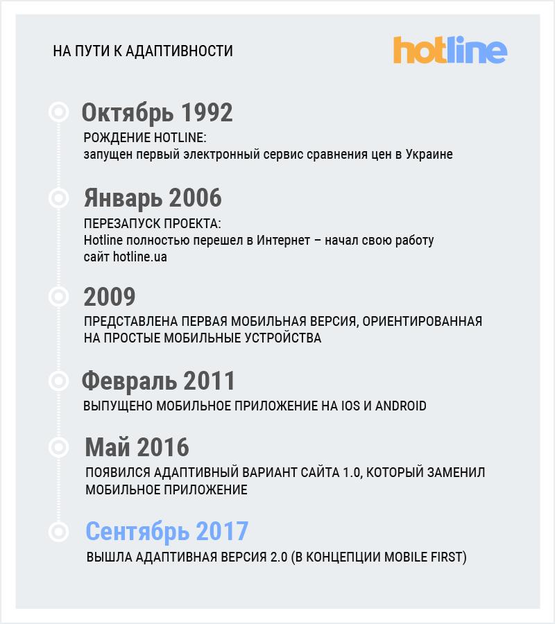 Hotline.ua – адаптивная версия 2.0