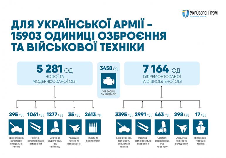 """""""Фантом, Горлица, Спектатор, Ан-132 и другие"""": Укроборонпром рассказал о новейших образцах техники и вооружения, созданных в Украине за последние три года"""