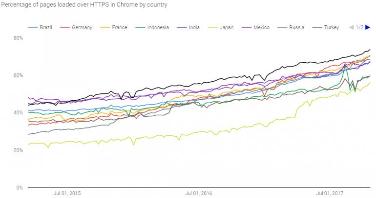 Google: всё больше веб-трафика передаётся через защищённые соединения