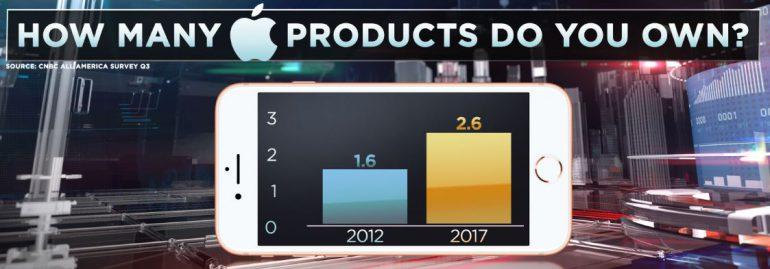 CNBC: 64% американцев владеют хотя бы одним устройством Apple, а в каждом доме США можно найти в среднем 2,6 «яблочных» гаджета