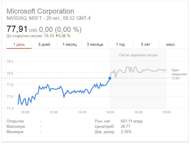 Капитализация Microsoft впервые за последние 17 лет превысила $600 млрд