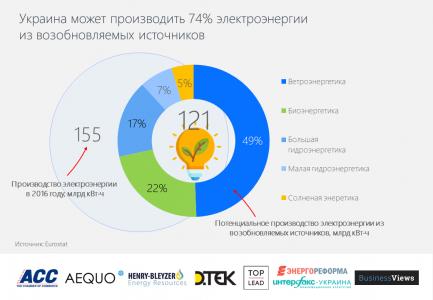 Eurostat: «Украина потенциально способна производить 74% электроэнергии из возобновляемых источников»