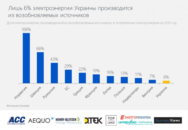 """Eurostat: """"Украина потенциально способна производить 74% электроэнергии из возобновляемых источников"""""""