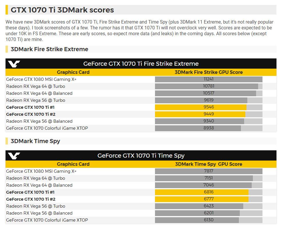Первые результаты тестирования производительности видеокарты NVIDIA GeForce GTX 1070 Ti