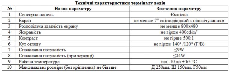 Тендер на внедрение в Киеве системы электронного билета завершен, победитель пообещал реализовать проект за 365 млн грн (на 95 млн дешевле, чем планировалось)