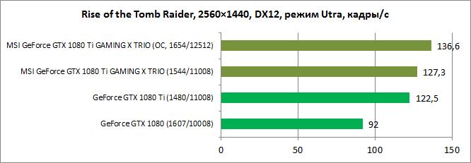 Обзор видеокарты MSI GeForce GTX 1080 Ti GAMING X TRIO: игровая чудо-тройка