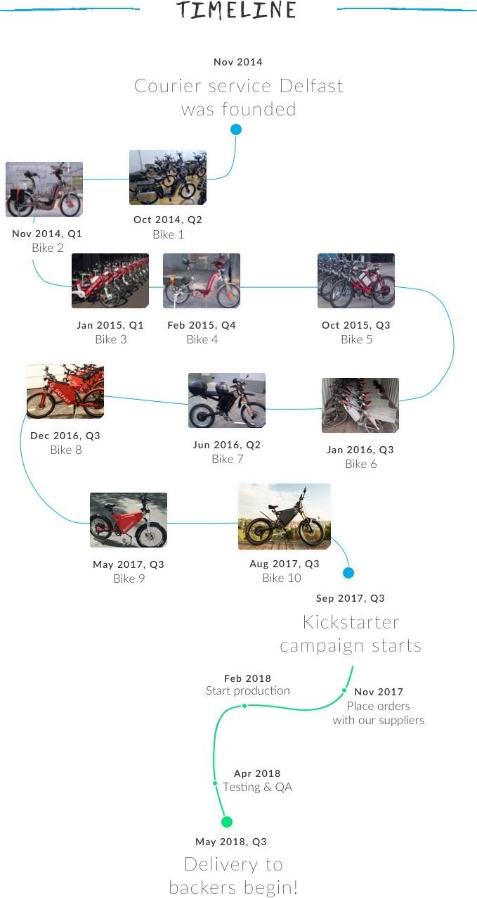 Электровелосипед DELFAST: 400 км на одном заряде