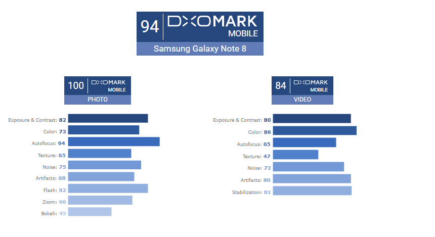 Самсунг Galaxy Note 8 стал первым врейтинге DxOMark