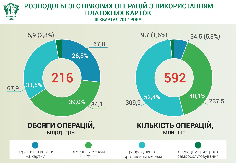 Украинцы стали чаще пользоваться безналичным расчетом (ИНФОРГРАФИКА)— НБУ
