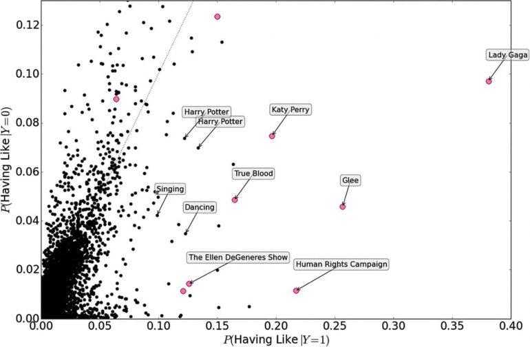 Ученые: по лайкам в Facebook можно узнать сексуальную ориентацию и IQ, а по постам в Twitter - характер и склонность к инфаркту