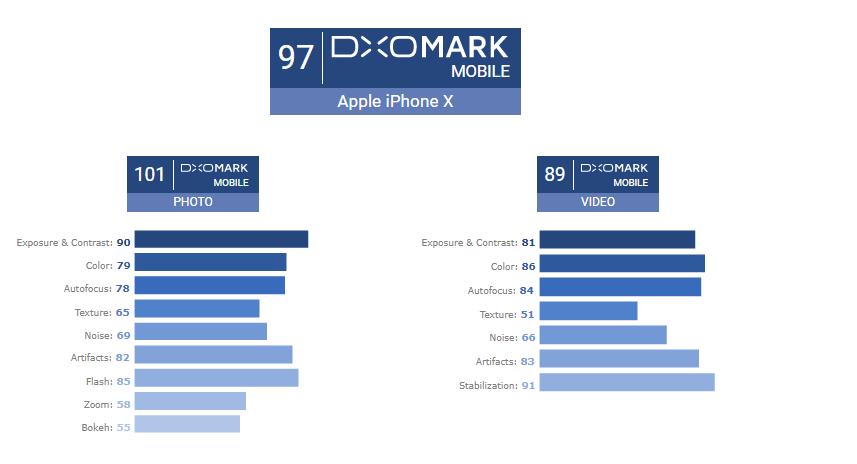 IPhone X назвали лучшим в мире камерофоном