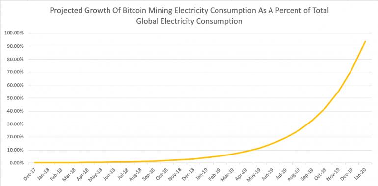 уровень энергопотребления майнинга